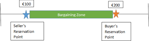 bargainning zone