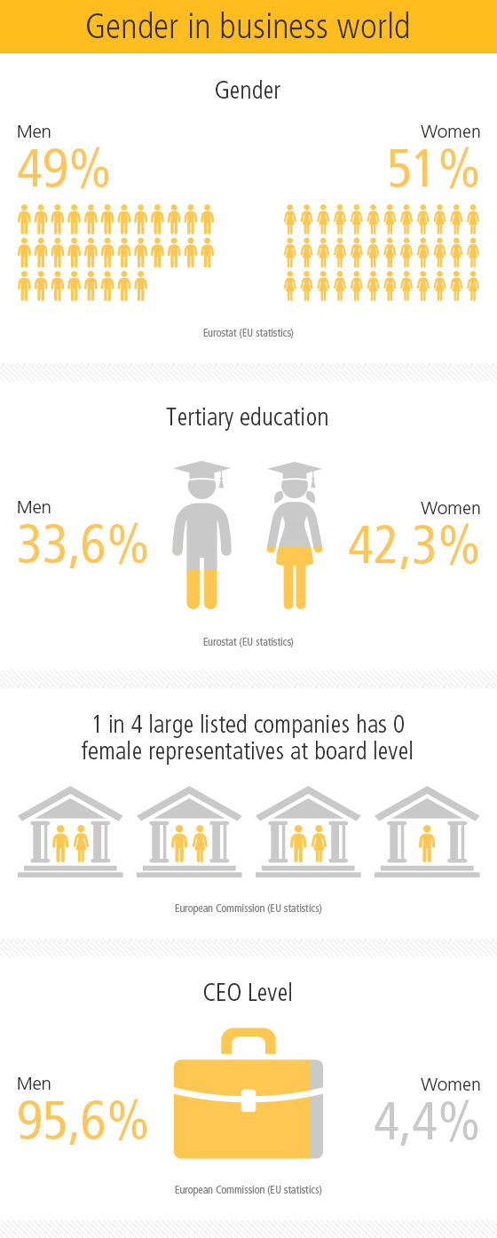 Gender in business world