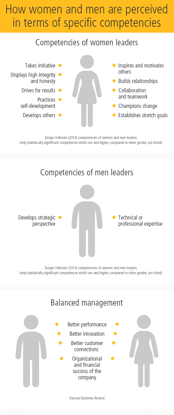 Perception of women and men in business